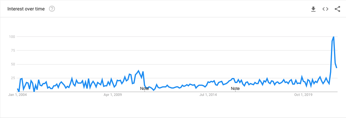 UAP Google Trends Unidentified Arial Phenomenon
