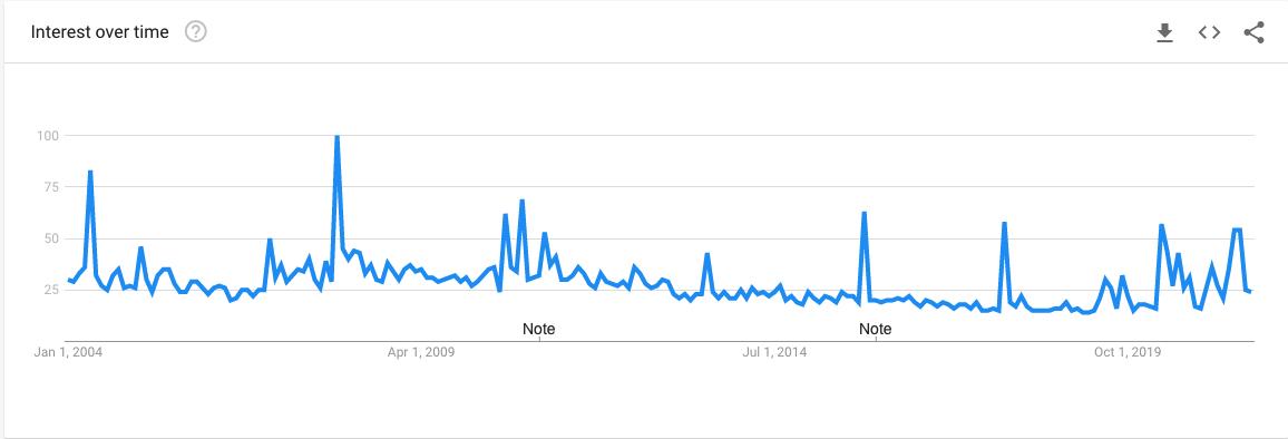 UFO Google Trends