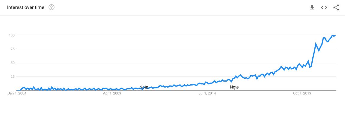 Twin Flame Google Trends