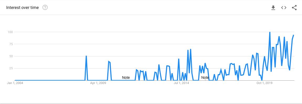 What is a spiritual awakening? Google Trends
