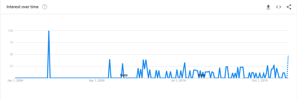 Signs of a Spiritual Awakening - Google Trends