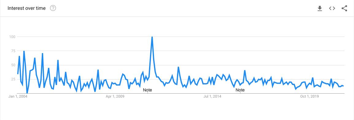 Extra Terrestrial Google Trends