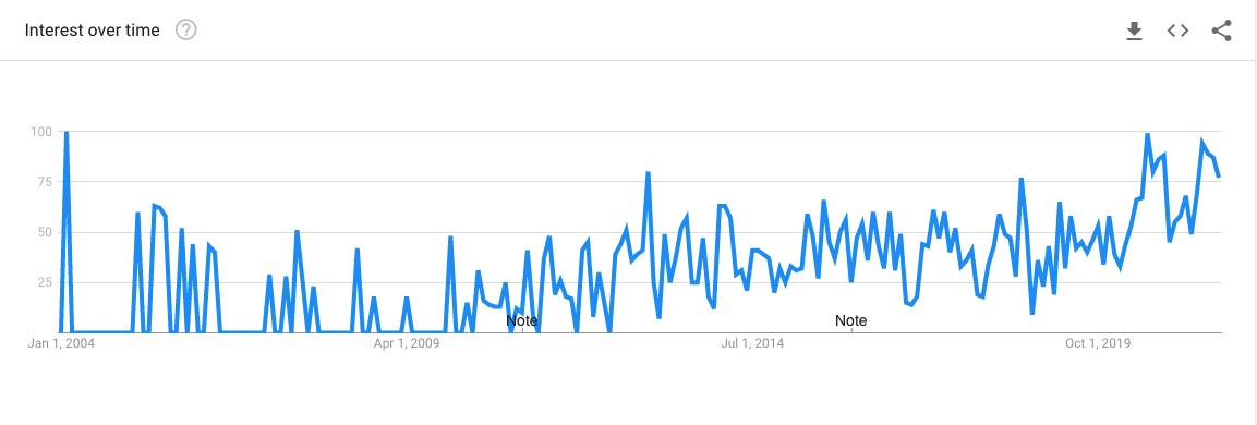 Arcturian Google Trends