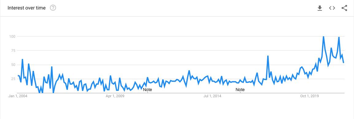 Starseed Google Trends