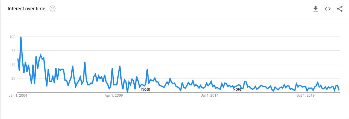 Lightship Google Trends