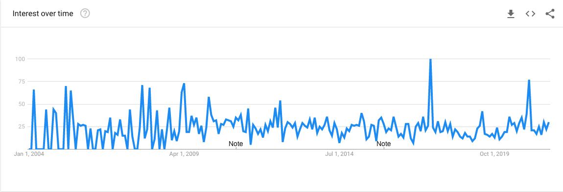 Solar Flash Google Trends