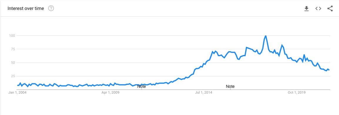 Essential Oils Google Trends