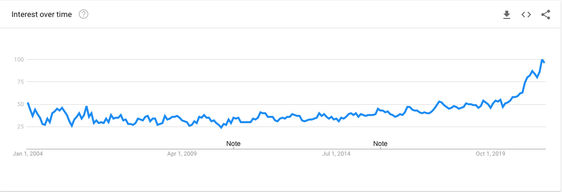 Crystals Google Trends