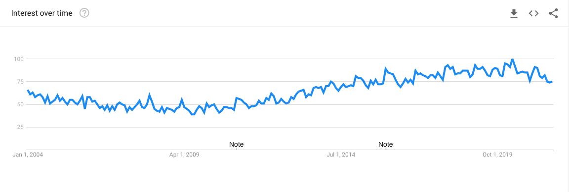 Meditation Google Trends