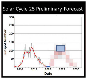 Solar Cycle 25 - Index of Mass Human Excitability