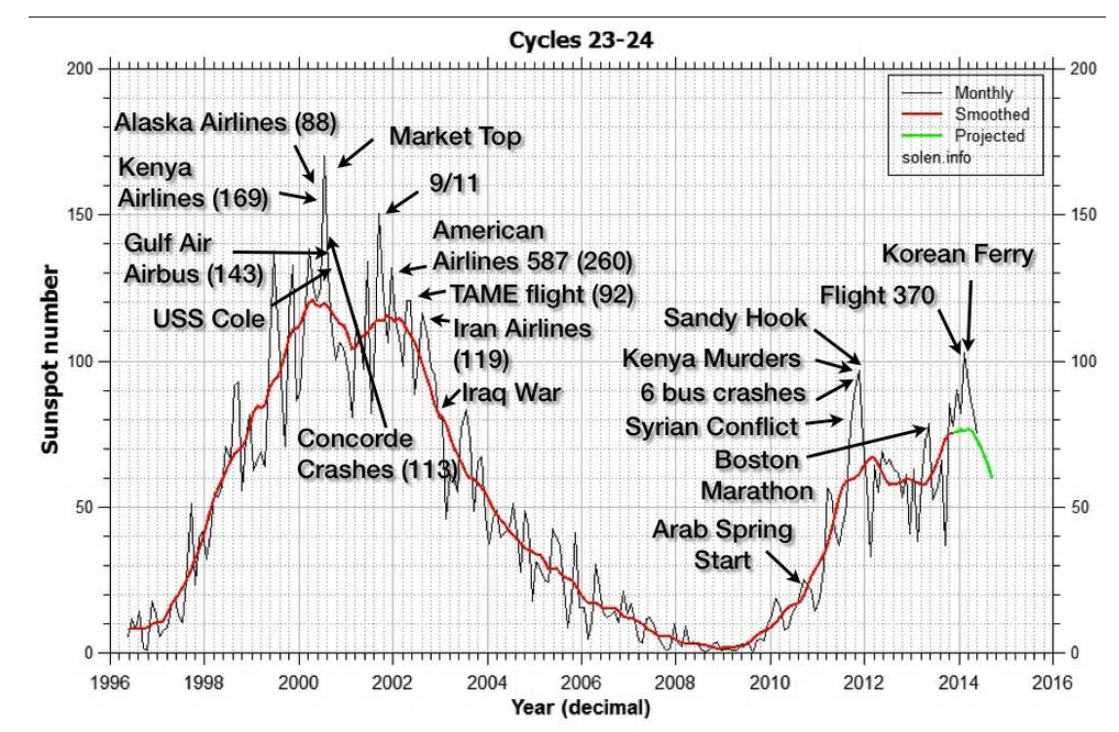 Solar Cycle 24 - Index of Mass Human Excitability