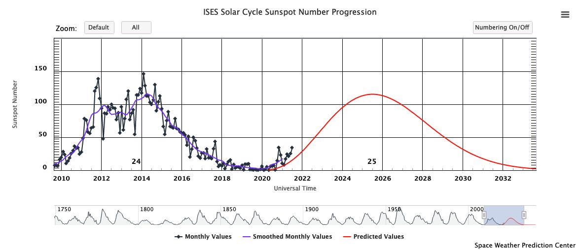 Live Sunspot Chart