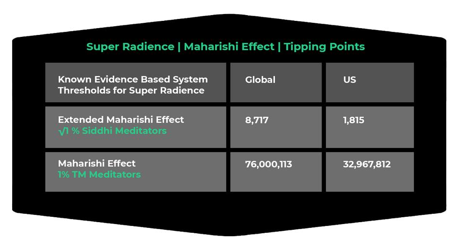 Maharishi Effect Super Radience