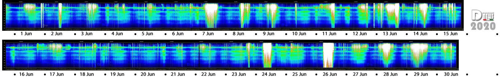 Schumann Resonance Changing Increasing Charts